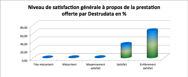 Destrudata la destruction d'archives : Plus de 98% de clients satisfaient