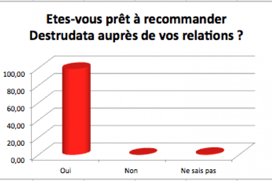 Destrudata la destruction d'archives : Plus de 98% de clients nous recommandent
